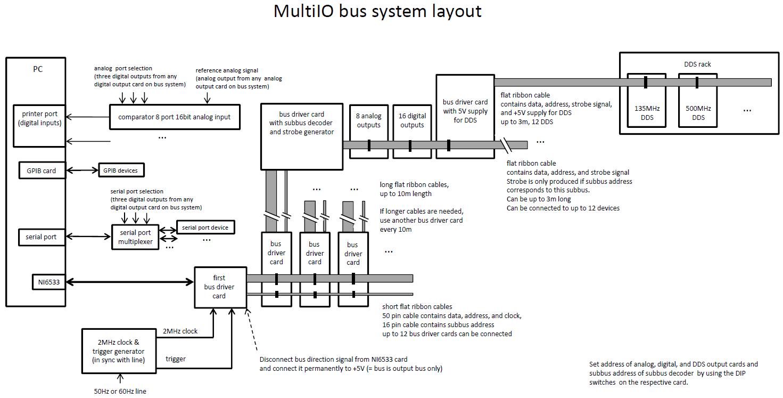 bus buffer, strobe generator and ni6533 adapter board